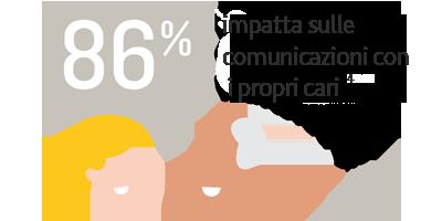 86% impatta sulle comunicazioni con i propri cari